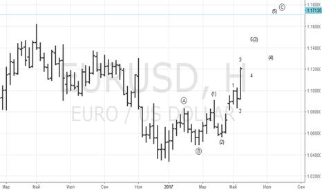 EURUSD: EURUSD Concept changed
