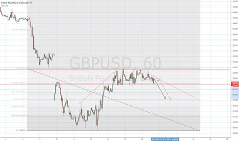 GBPUSD: Short term short position