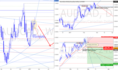 AUDCAD: Market overview, Feb 27