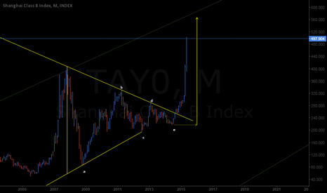 TAY0: Shanghai Class B Index Triangle Thrust Still Has Some Room to Go