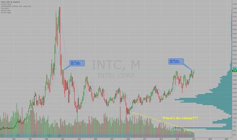 INTC: Intel's 16-Year Base - $INTC