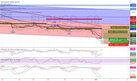 EURUSD: 02.01. rest time.