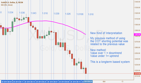 XAUUSD: New COT Analysis XAU/USD 19/09/14
