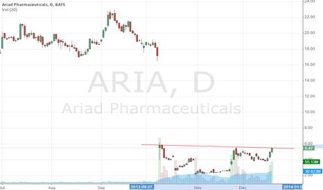 ARIA: triple top, drop like a stone
