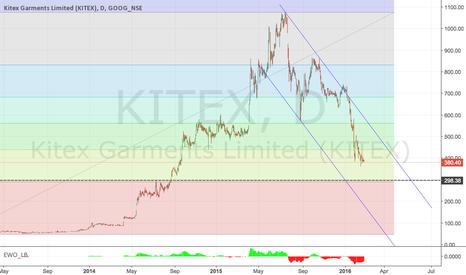 KITEX: KITEX 370-300 Ideal Investment Range