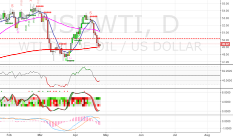 USDWTI: Waiting for confirmation to go Long Oil