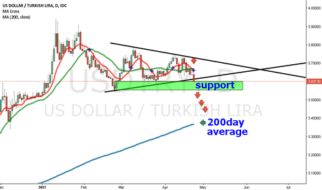 USDTRY: Triangle breaking downside ? Lets see man...