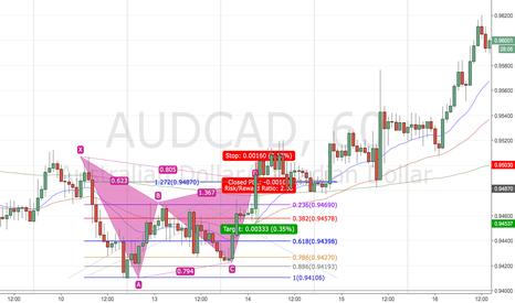 AUDCAD: Bearish Gartley Back Test