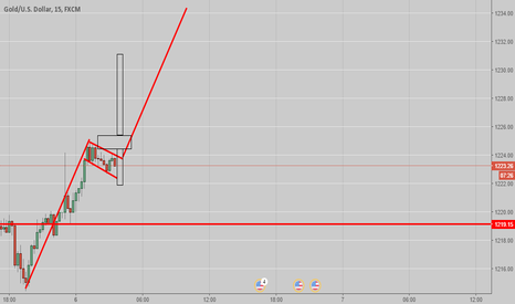 XAUUSD: Bull flag Up and forming nicely.