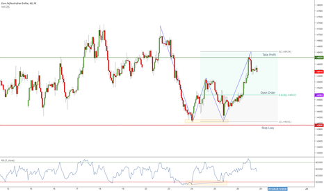EURAUD: EUR/AUD - 2618 Tradesetup - Long opportunity