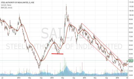 SAIL: SAIL Channel BO