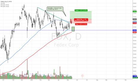 FDX: FDX Bull Put Spread