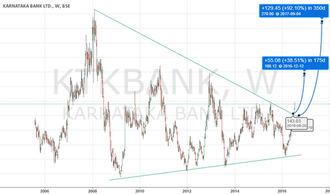 KTKBANK: KARNATAKA BANK _ its a long term breakout !!