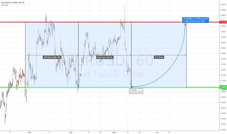 EURUSD: EUR/USD Forecast June