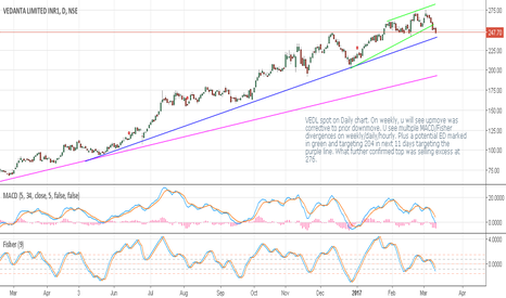VEDL: Vedanta Limited - Ending diagonal and potential top
