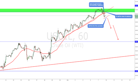 USOIL: Short it the safe way!