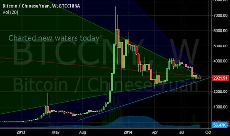 BTCCNY: Bitcoin zone of crucial resistance