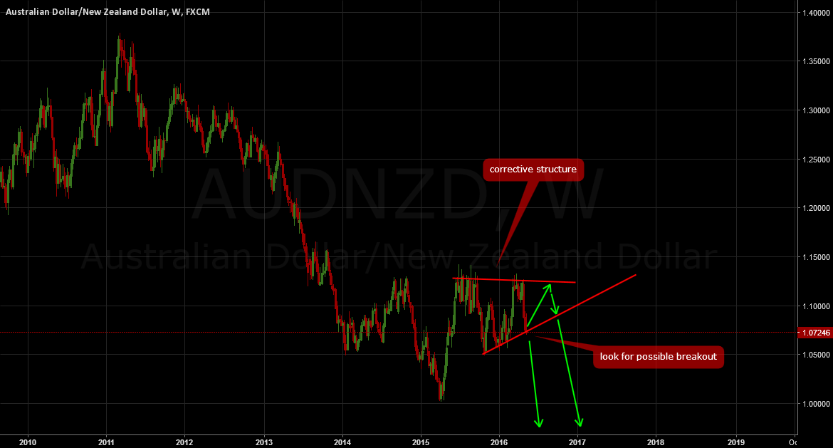 AUDNZD: Opportunities not to be missed!