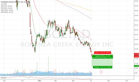 BCEI: Trade #31 - Short BCEI