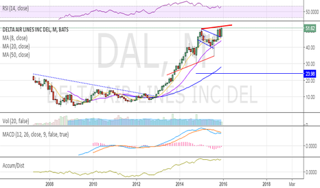 DAL: monthly