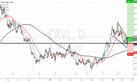 CRVL: Stock price of the Corvel seems to be going up.