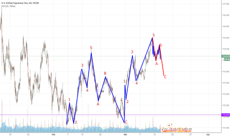 USDJPY: ABC Correction To the downside