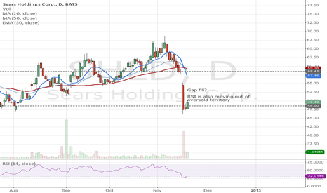 SHLD: Sears Gap Fill after The Very Bad Day?
