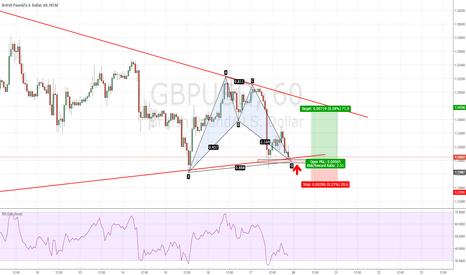 GBPUSD: GBPUSD - Bat pattern completion at 1.24