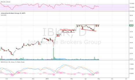 IBKR: Brokers like this Top 10 from last week,