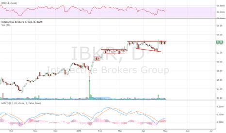 IBKR: Brokers like this Top 10 from last week,