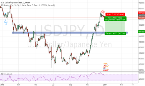 USDJPY: USDJPY go down with JPY225