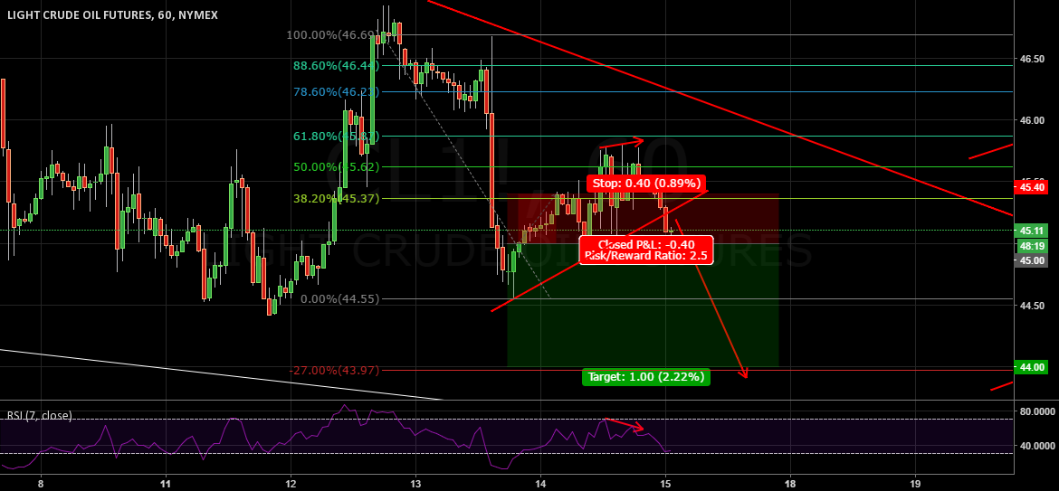 SELL STOP @ 45 for the last wave