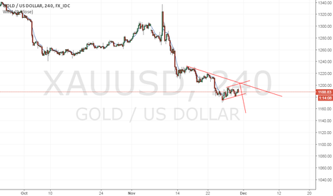 XAUUSD: 1200 area resist possible sell optty