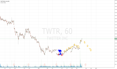 TWTR: TWTR showing bullish sonic pattern