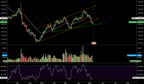 XAUUSD: $GOLD - POSSIBLE START OF NEW UP LEG