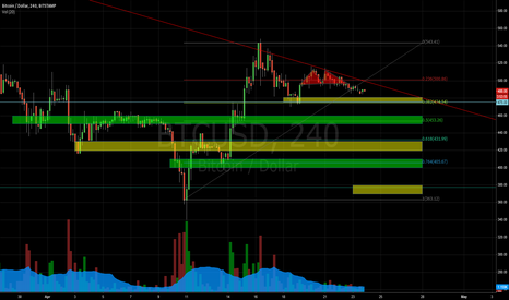 BTCUSD: Downtrend continues; dead cat bounces soon, just maybe reversal