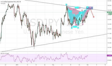USDJPY: Potential Short Opportunity With A Bat And Gartley Pattern