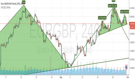 EURGBP: LONG Trading the head and shoulders patterns