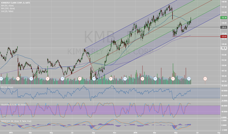 KMB: Rising Channel KMB