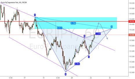 EURJPY: EURJPY - Waiting for Gartley Pattern to finish