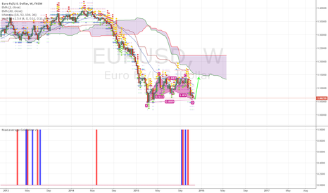 EURUSD: WEEKLY EURUSD BAT