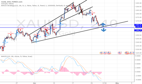 XAUUSD: going up side
