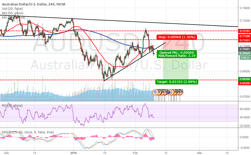 Forex Report and Trading Idea - AUD/USD Short 09/02/2016