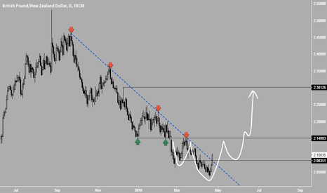 GBPNZD: GBPNZD - Outlook