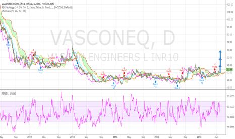 VASCONEQ: VASCON ENGINEERS-EMERGING STOCK