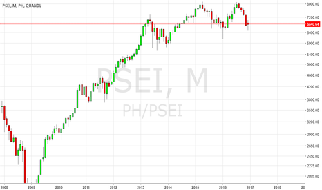 PH/PSEI: Bellwether Philippine Stockmarket