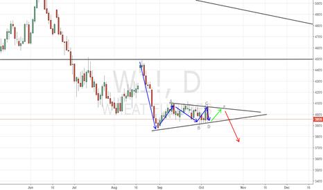 W1!: wheat short