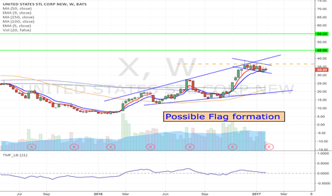 X: X- Speculative Call option trade as it forming a Flag formation