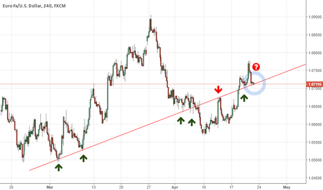 EURUSD: EU important level to watch on 4hr chart