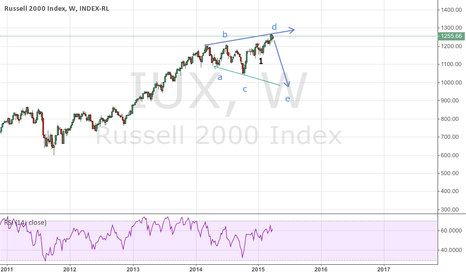 IUX: Russel Time to short
